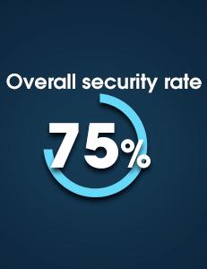 Bitvo Security Breakdown