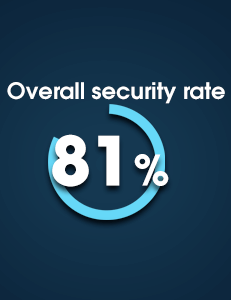 Independent Reserve Security Breakdown