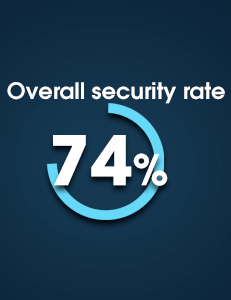 Coindirect Security Breakdown