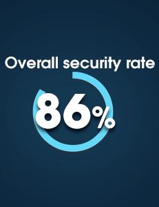 Coinfloor Security Breakdown
