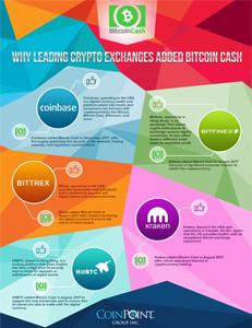 Bitcoin Cash Exchanges